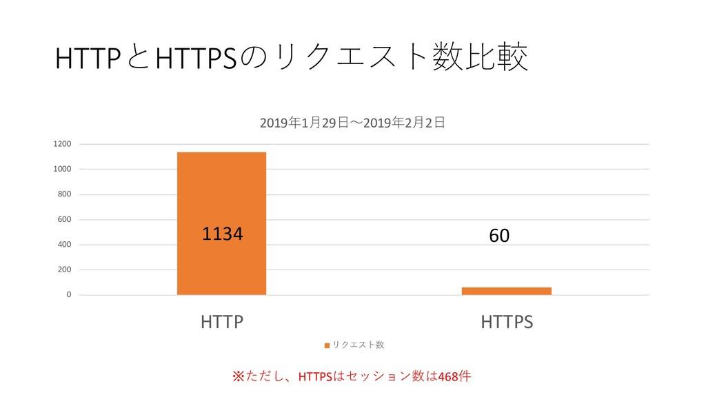 HTTPHTTPS   0 200 400 600 800 1000 1200...