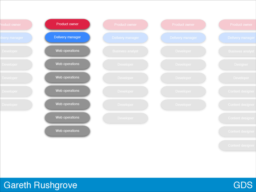 GDS Gareth Rushgrove Product owner elivery mana...