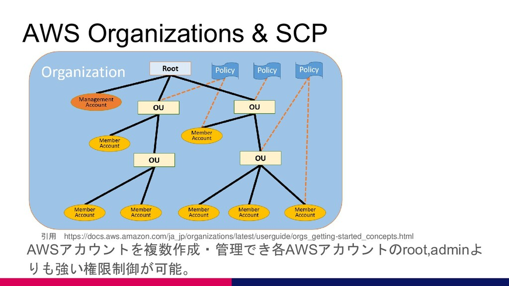 AWS Organizations & SCP AWSアカウントを複数作成・管理でき各AWSア...
