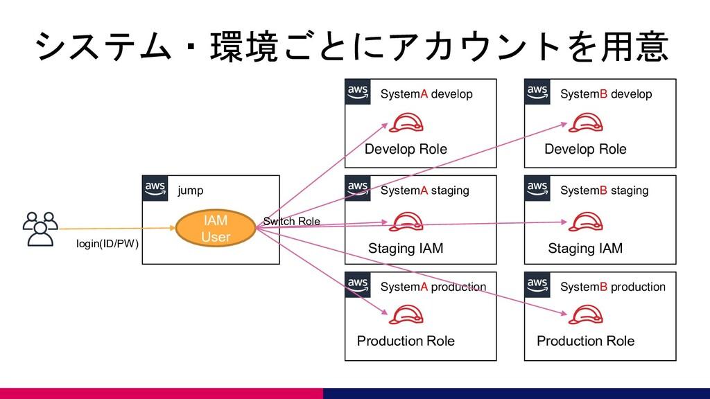 システム・環境ごとにアカウントを用意 jump SystemA develop SystemA...