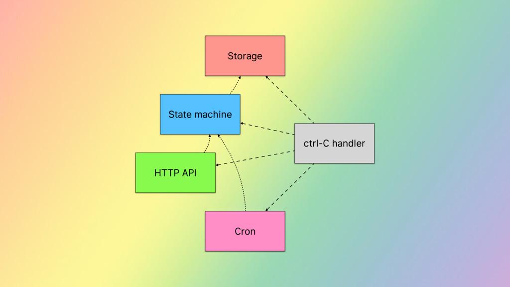 ctrl-C handler Storage HTTP API Cron State mach...