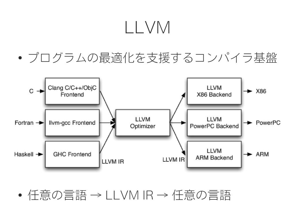 LLVM ● プログラムの最適化を支援するコンパイラ基盤 ● 任意の言語 → LLVM IR ...