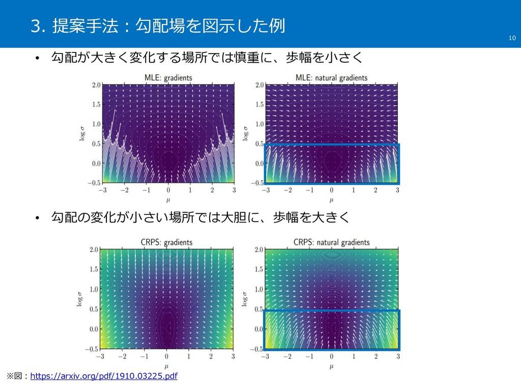 3. 提案手法:勾配場を図示した例 10 • 勾配が大きく変化する場所では慎重に、歩幅を小さく...