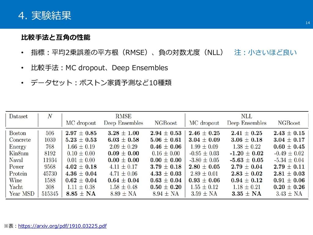 4. 実験結果 14 比較手法と互角の性能 • 指標:平均2乗誤差の平方根(RMSE)、負の対...