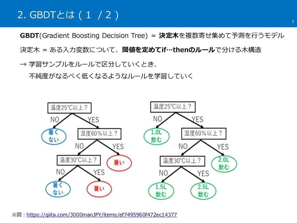 2. GBDTとは ( 1 / 2 ) 5 ※図:https://qiita.com/3000...