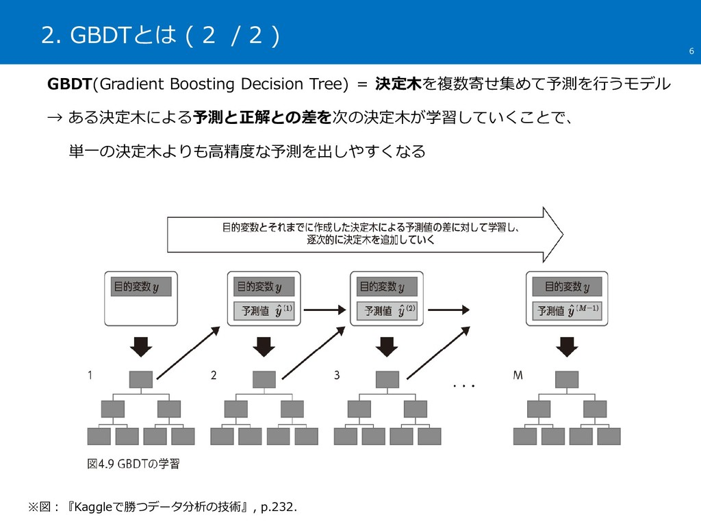 2. GBDTとは ( 2 / 2 ) 6 ※図:『Kaggleで勝つデータ分析の技術』, p...