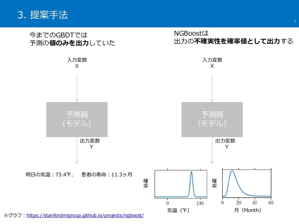 3. 提案手法 7 今までのGBDTでは 予測の値のみを出力していた 予測器 (モデル) 入力...