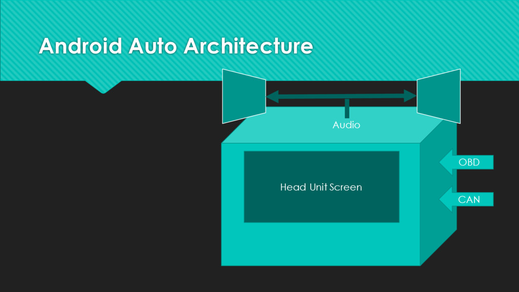 Android Auto Architecture OBD CAN Audio Head Un...