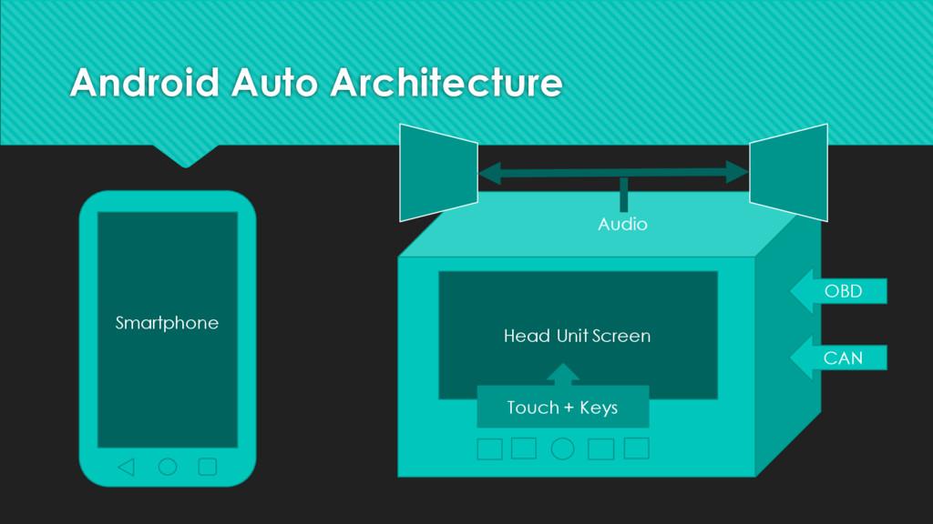 Android Auto Architecture Smartphone OBD CAN Au...