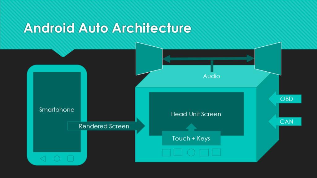 Android Auto Architecture Smartphone OBD CAN Re...