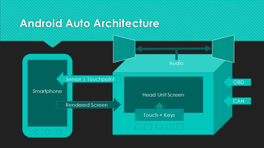 Android Auto Architecture Smartphone OBD CAN Se...