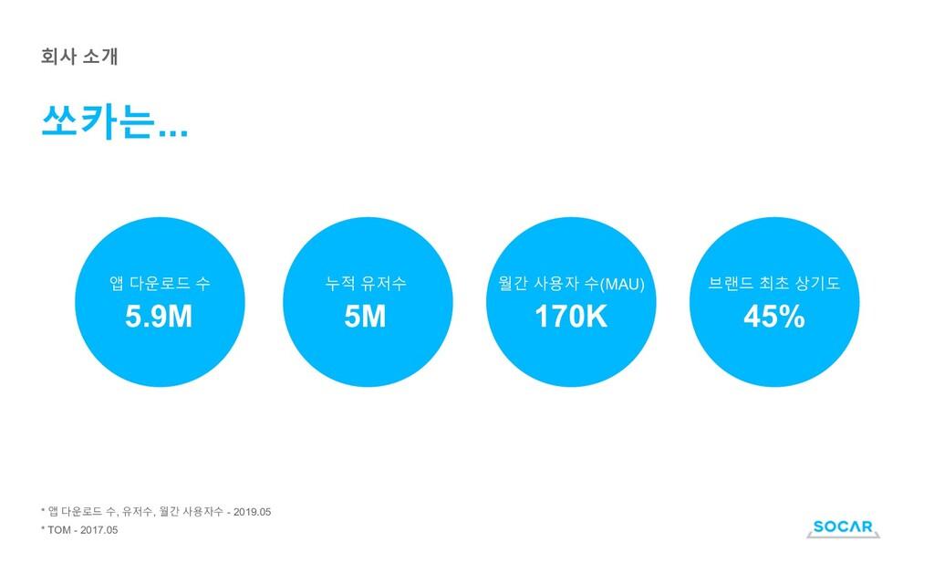 쏘카는... 회사 소개 * 앱 다운로드 수, 유저수, 월간 사용자수 - 2019.05...