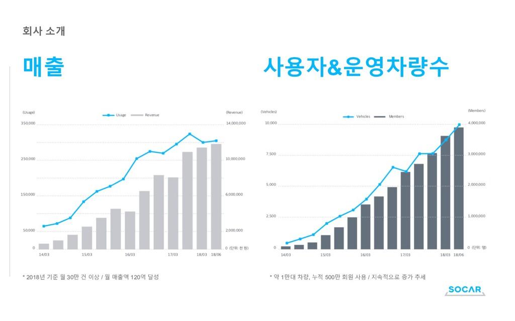 회사 소개 매출 사용자&운영차량수 * 2018년 기준 월 30만 건 이상 / 월 매출...