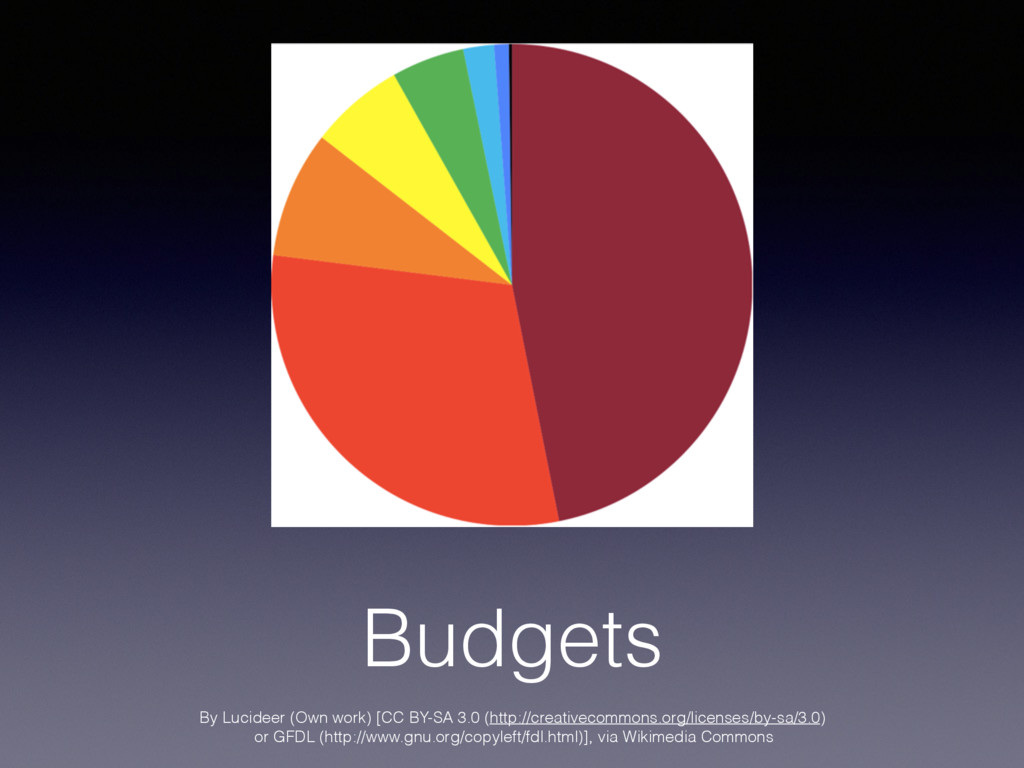 Budgets By Lucideer (Own work) [CC BY-SA 3.0 (h...