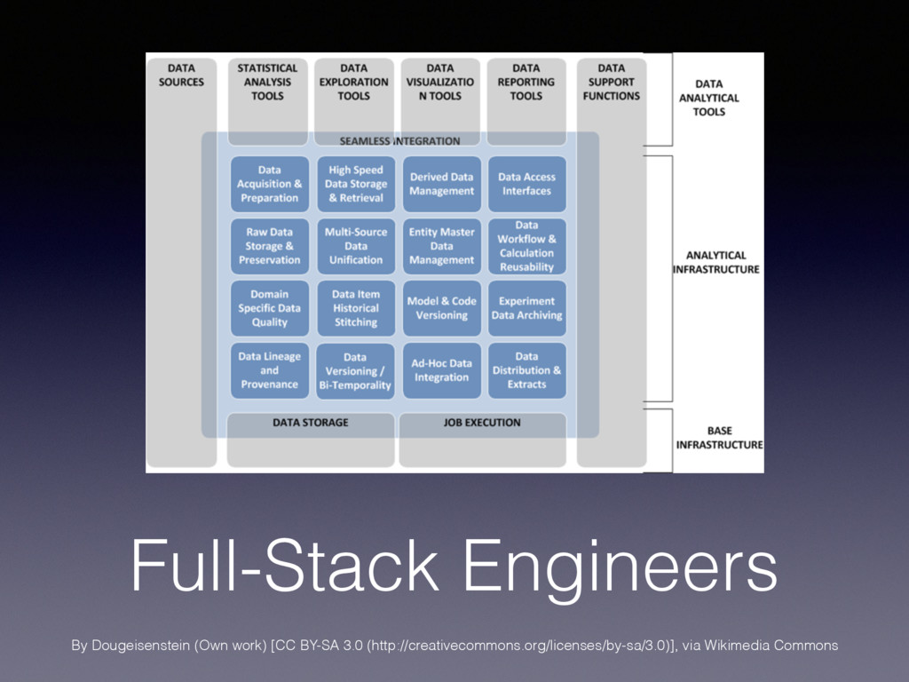 Full-Stack Engineers By Dougeisenstein (Own wor...