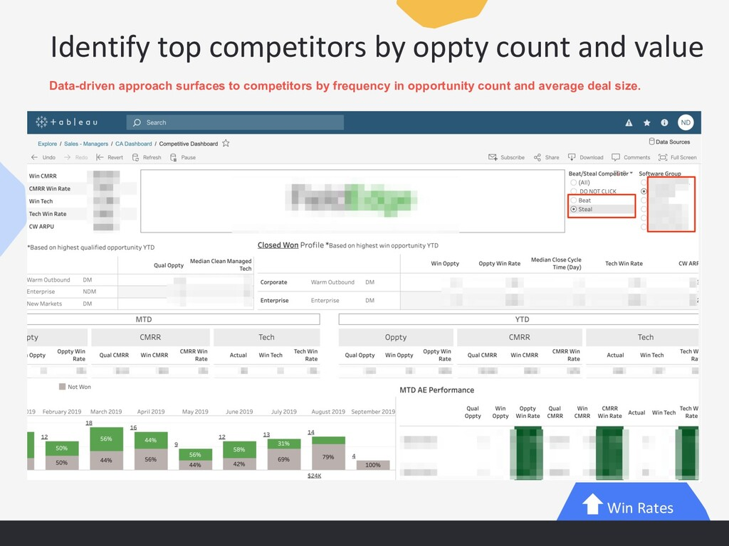 Identify top competitors by oppty count and val...