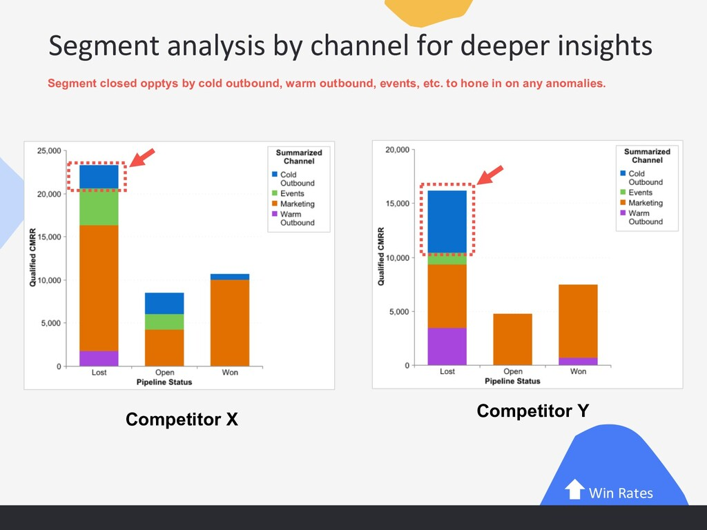 Segment analysis by channel for deeper insights...