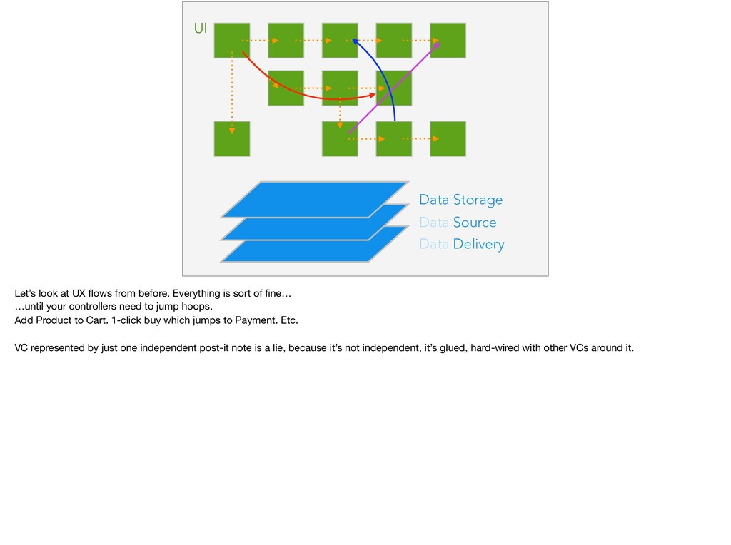 Data Delivery Data Source Data Storage UI Let's...