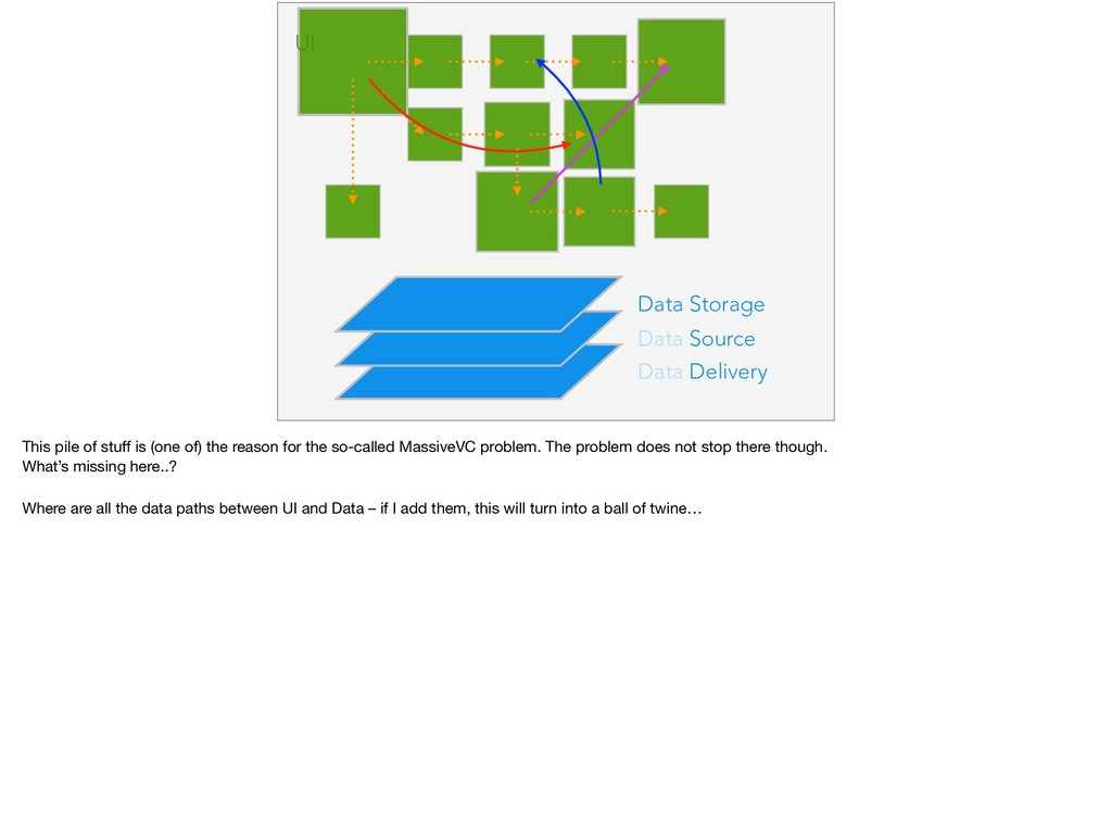 Data Delivery Data Source Data Storage UI This ...