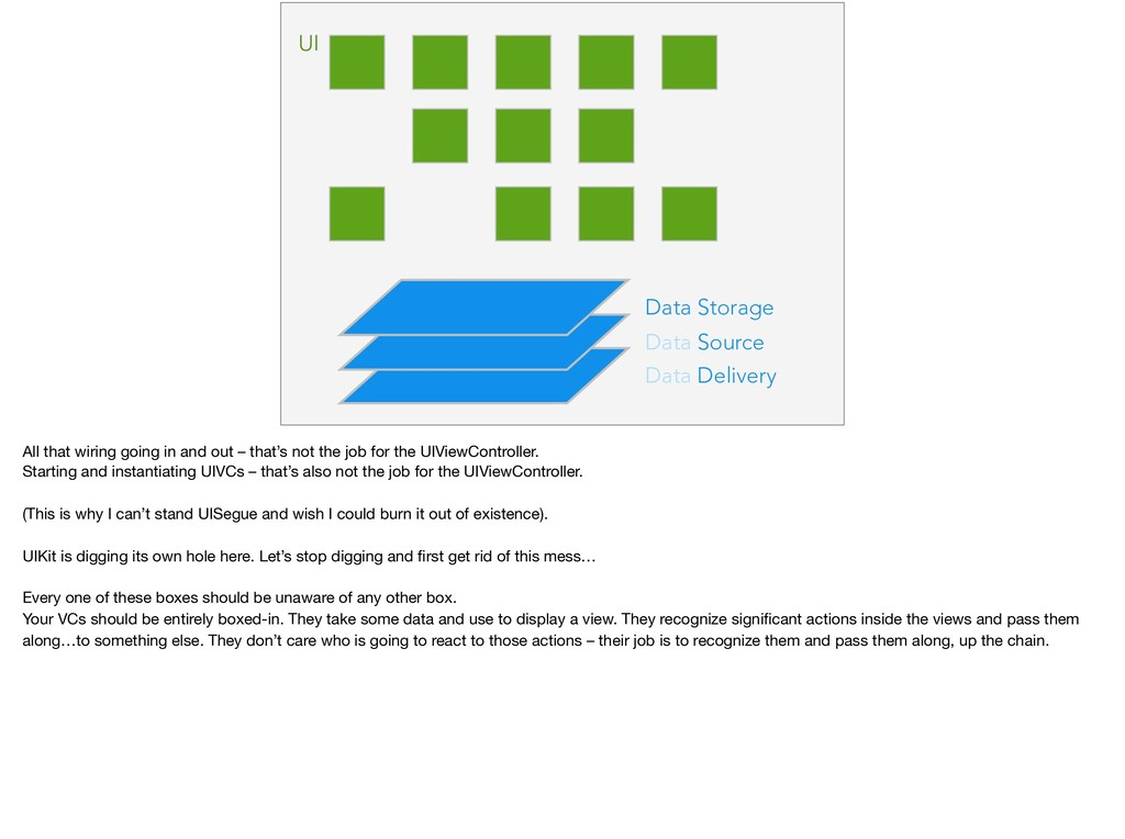 Data Delivery Data Source Data Storage UI All t...