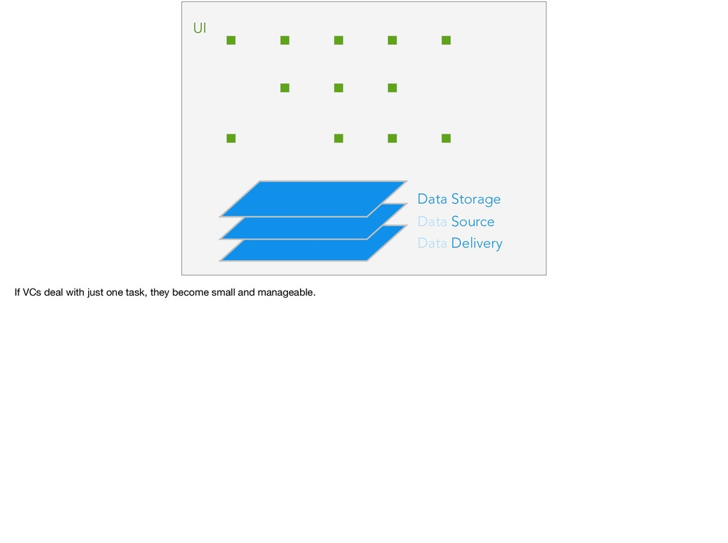 Data Delivery Data Source Data Storage UI If VC...