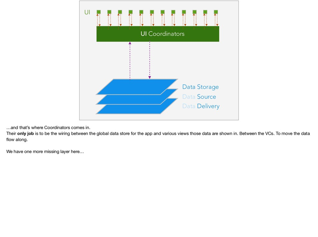 Data Delivery Data Source Data Storage UI UI Co...