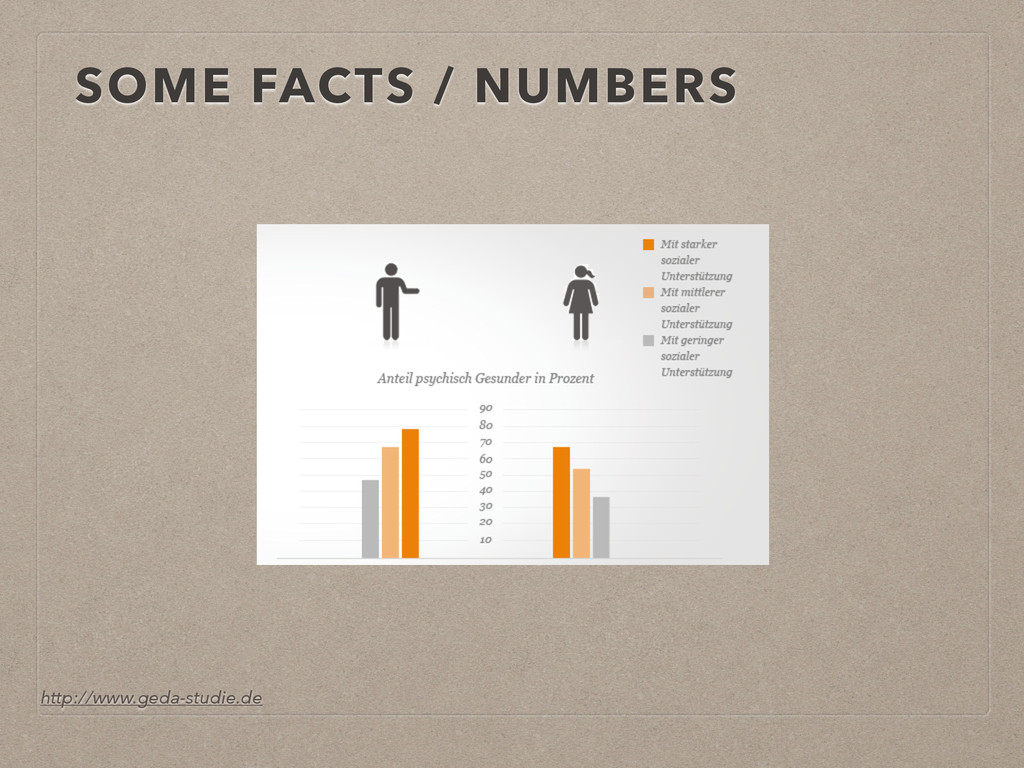 SOME FACTS / NUMBERS http://www.geda-studie.de