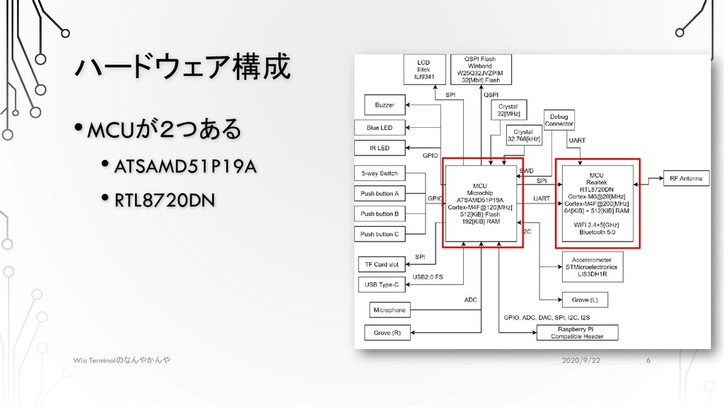 ハードウェア構成 2020/9/22 Wio Terminalのなんやかんや •MCUが2つあ...