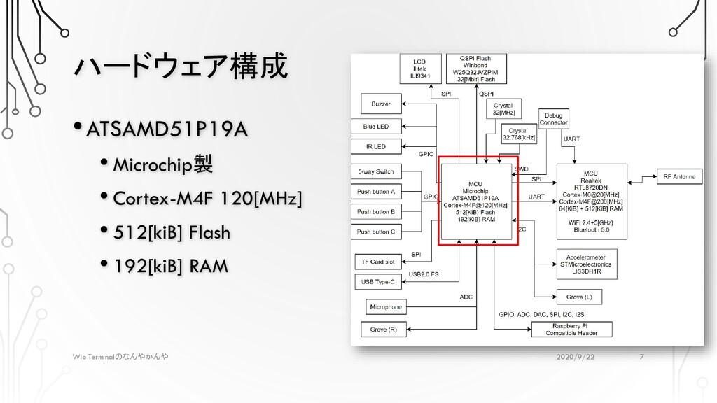 ハードウェア構成 2020/9/22 Wio Terminalのなんやかんや •ATSAMD5...