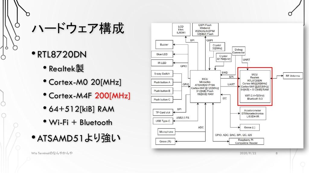 ハードウェア構成 2020/9/22 Wio Terminalのなんやかんや •RTL8720...