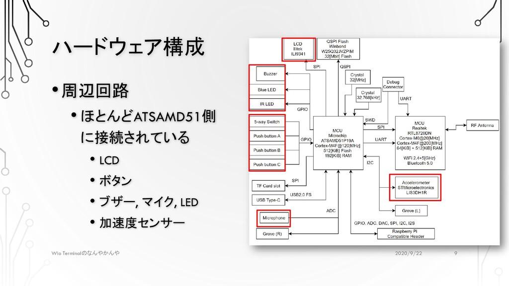 ハードウェア構成 2020/9/22 Wio Terminalのなんやかんや •周辺回路 • ...