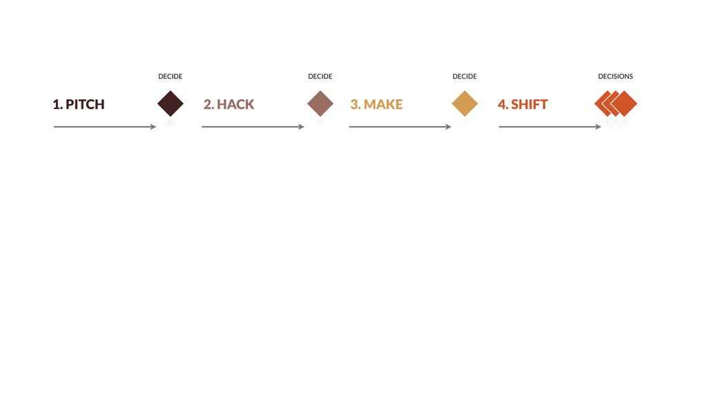 1. PITCH 2. HACK 3. MAKE 4. SHIFT DECIDE DECIDE...