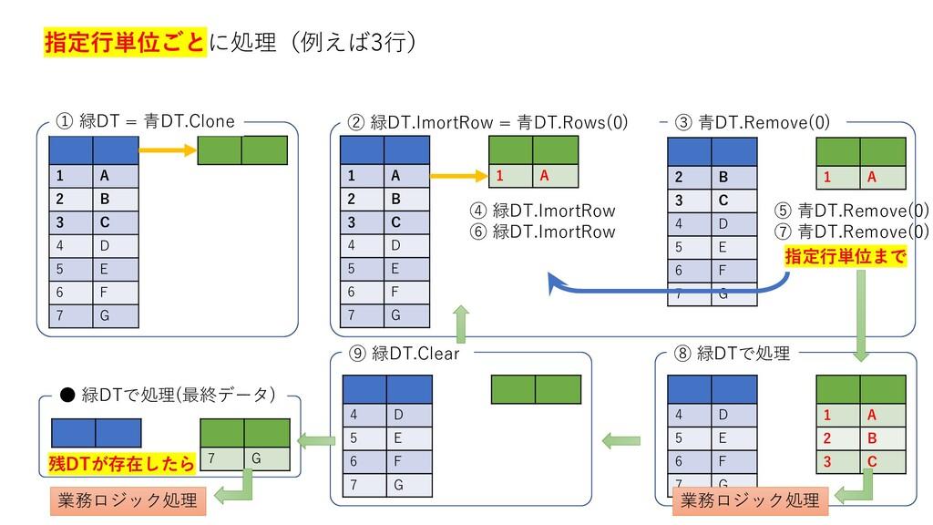指定行単位ごとに処理(例えば3行) 1 A 2 B 3 C 4 D 5 E 6 F 7 G ①...