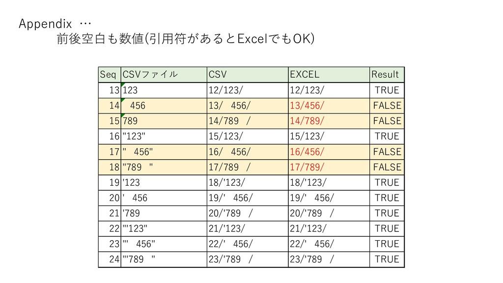 Seq CSVファイル CSV EXCEL Result 13 123 12/123/ 12/...