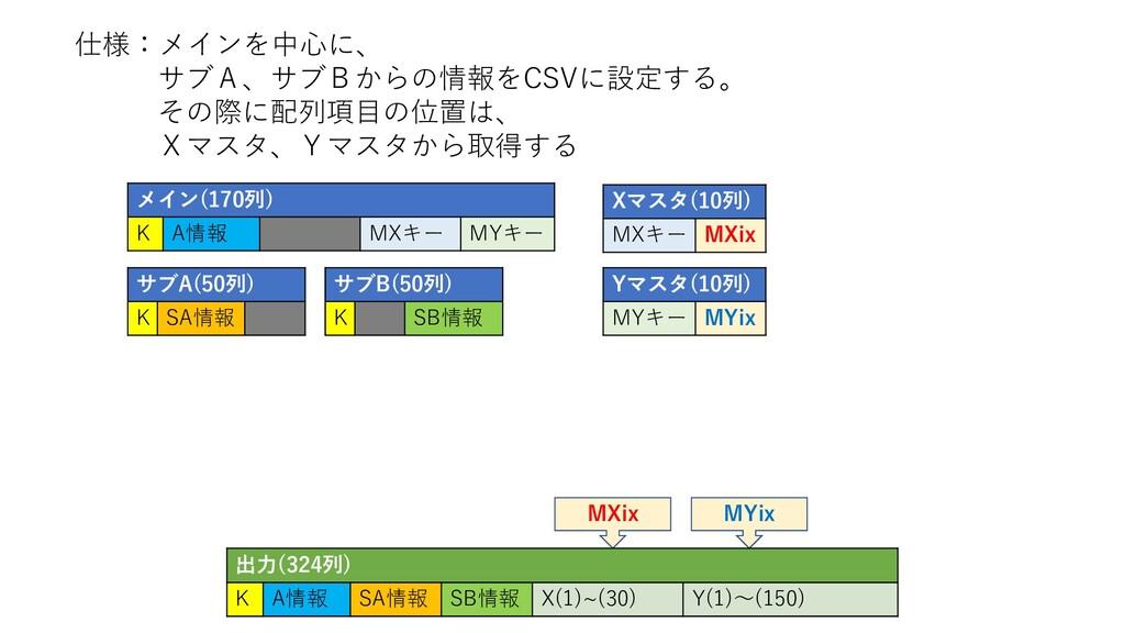 Yマスタ(10列) MYキー MYix MYix MXix 仕様:メインを中心に、 サブA、サ...