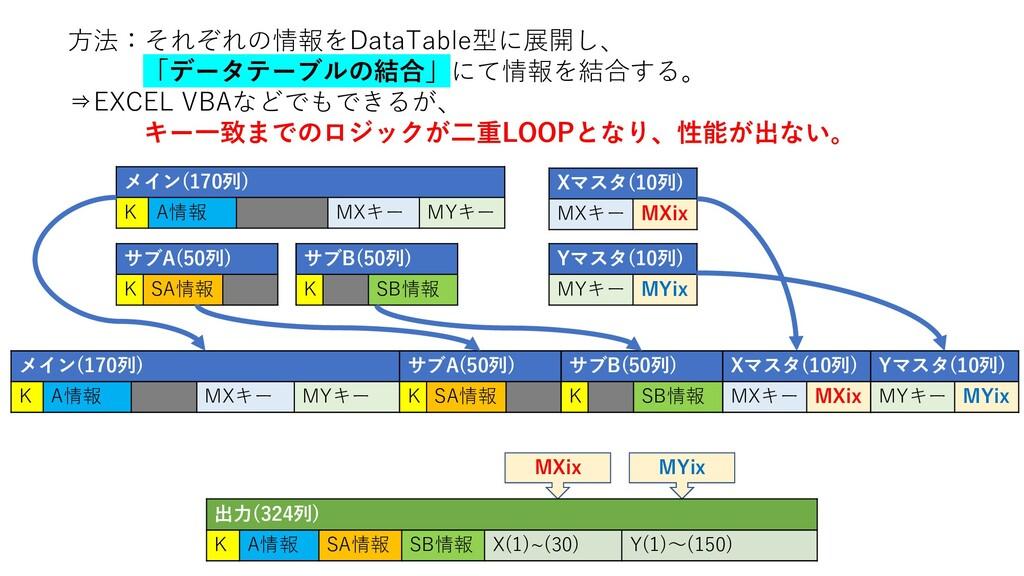 MYix MXix 方法:それぞれの情報をDataTable型に展開し、 「データテーブルの結...