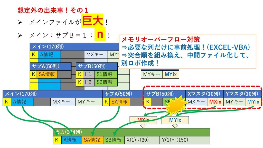 出力(324列) K A情報 SA情報 SB情報 X(1)~(30) Y(1)~(150) メ...