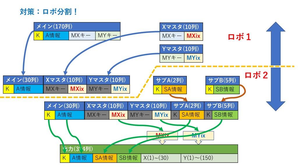 MYix MXix 対策:ロボ分割! 出力(324列) K A情報 SA情報 SB情報 X(1...