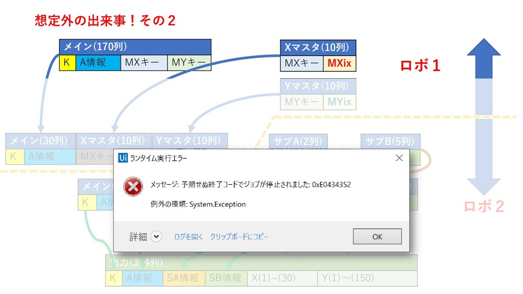MYix MXix 想定外の出来事!その2 出力(324列) K A情報 SA情報 SB情報 ...