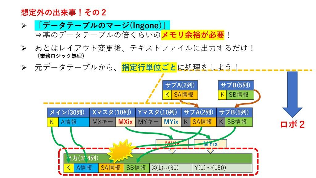 MYix MXix 出力(324列) K A情報 SA情報 SB情報 X(1)~(30) Y(...
