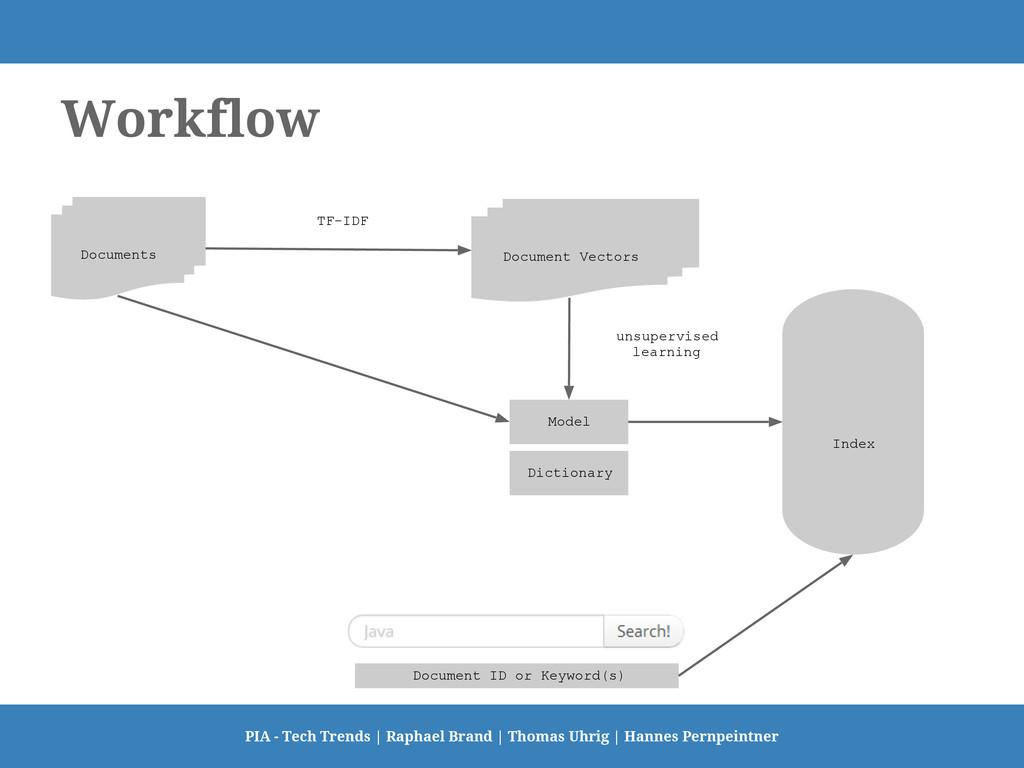Workflow Model Document Vectors Documents TF-ID...