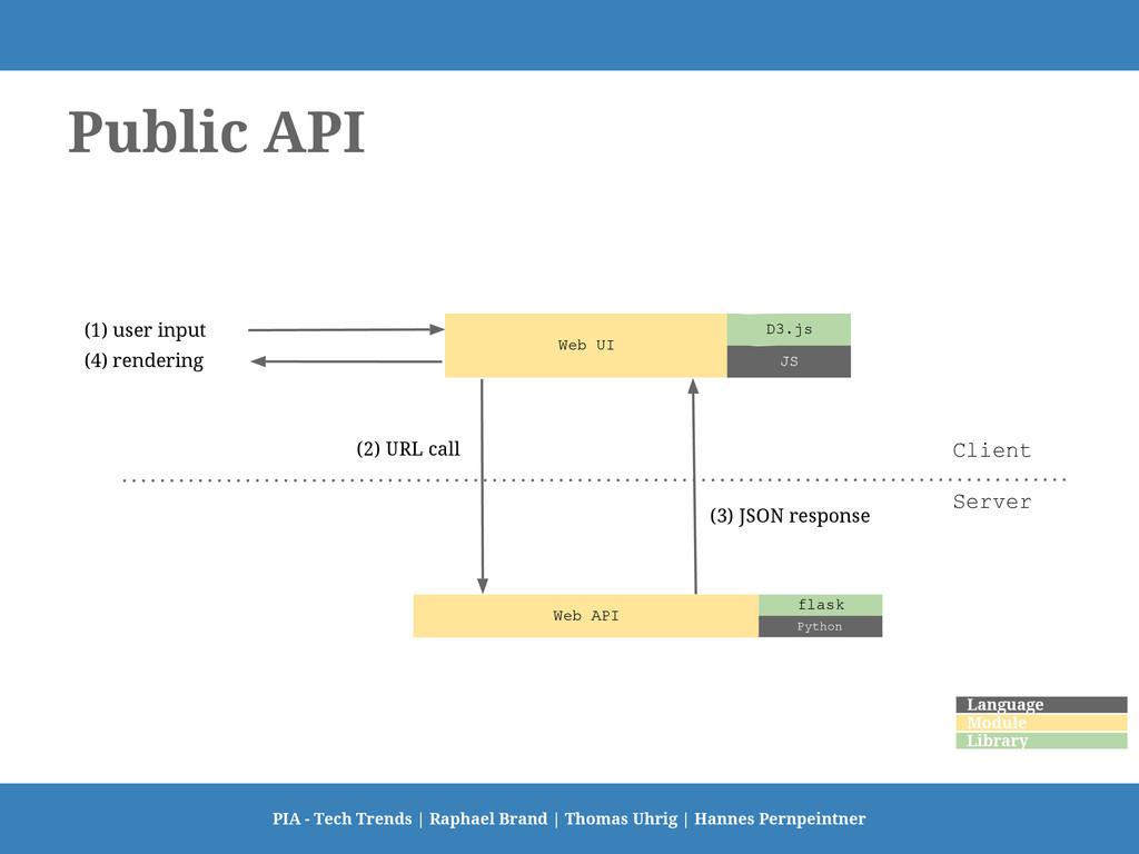 Public API PIA - Tech Trends   Raphael Brand   ...