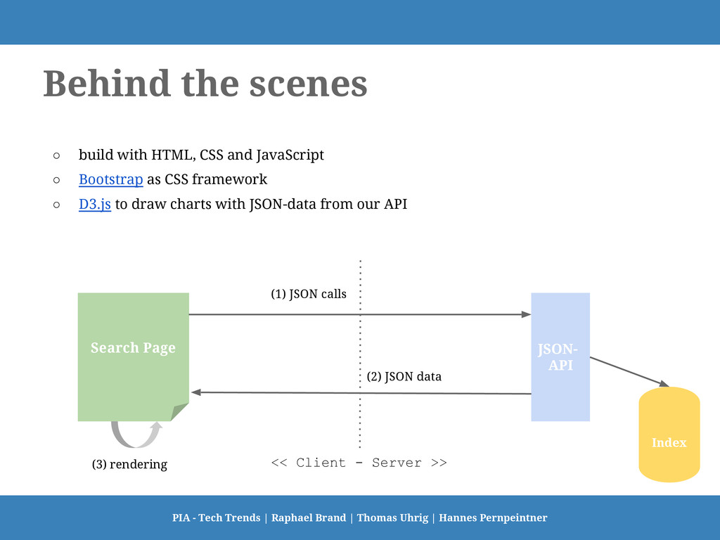 Behind the scenes ○ build with HTML, CSS and Ja...