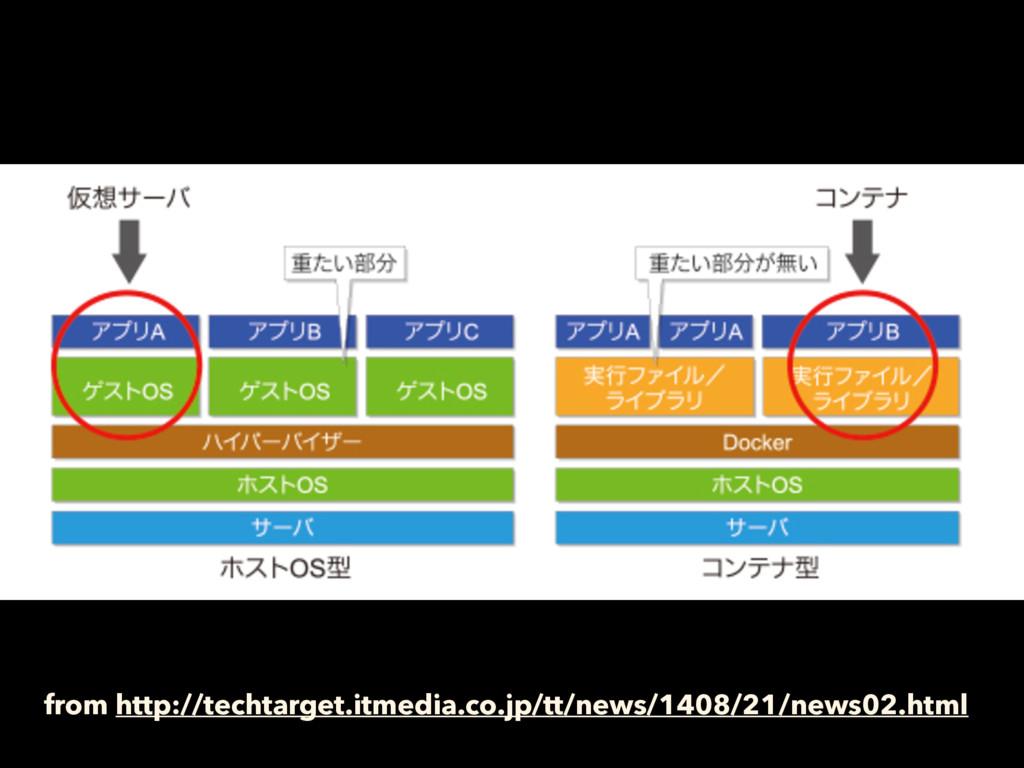 from http://techtarget.itmedia.co.jp/tt/news/14...