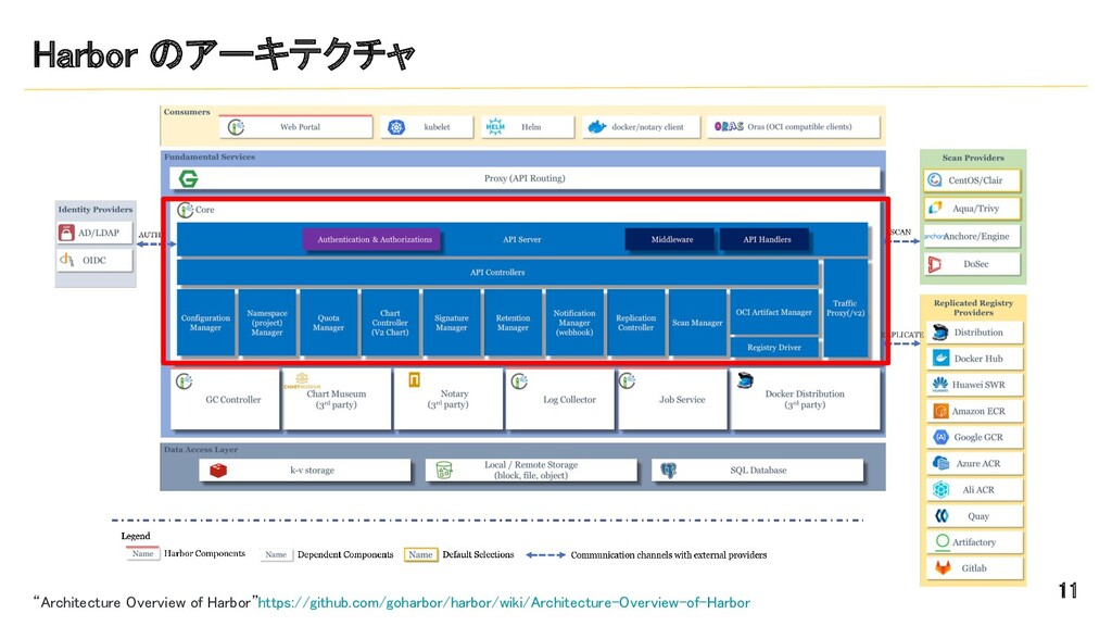 """Harbor のアーキテクチャ 11 """"Architecture Overview of ..."""