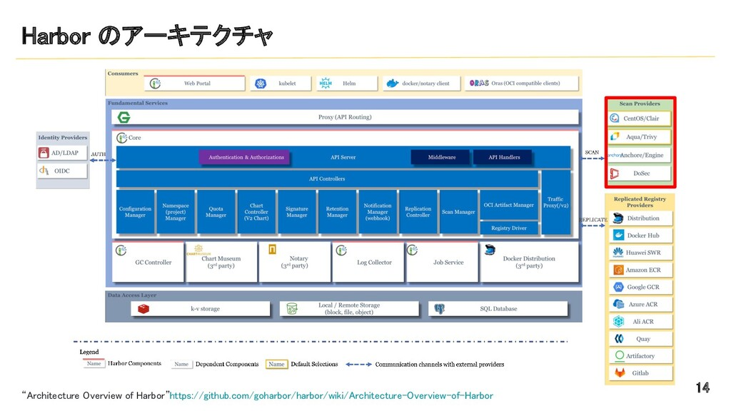 """Harbor のアーキテクチャ 14 """"Architecture Overview of ..."""