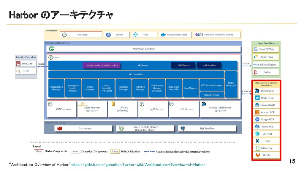 """Harbor のアーキテクチャ 15 """"Architecture Overview of ..."""