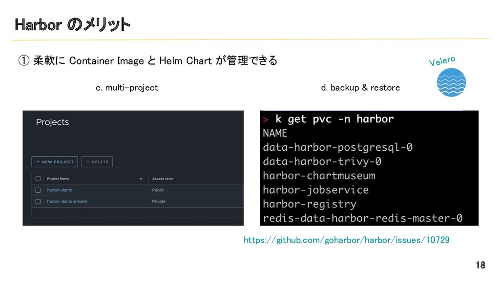 Harbor のメリット ① 柔軟に Container Image と Helm Char...
