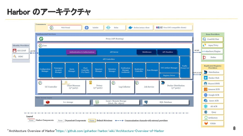 """Harbor のアーキテクチャ 8 """"Architecture Overview of H..."""