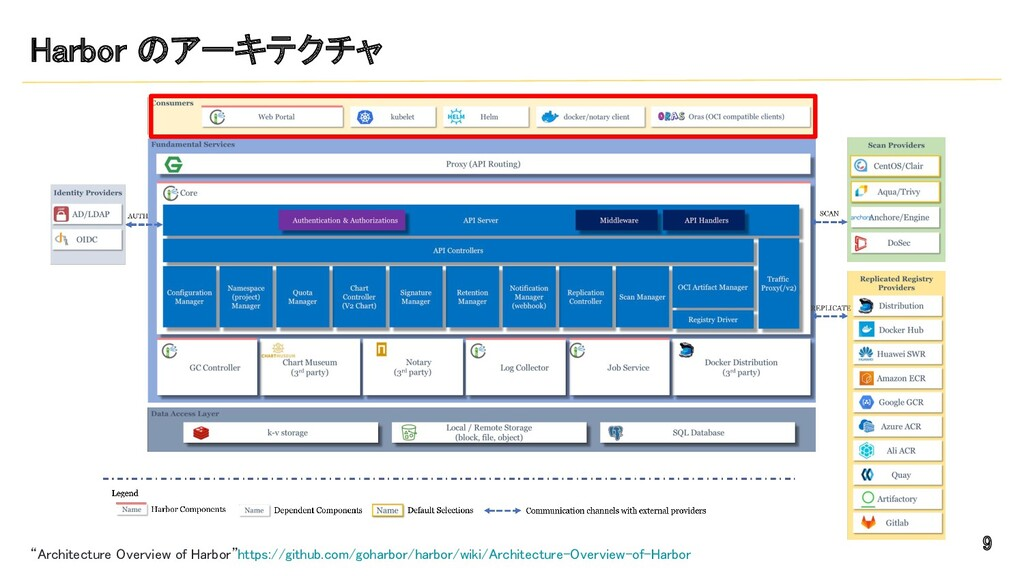 """Harbor のアーキテクチャ 9 """"Architecture Overview of H..."""